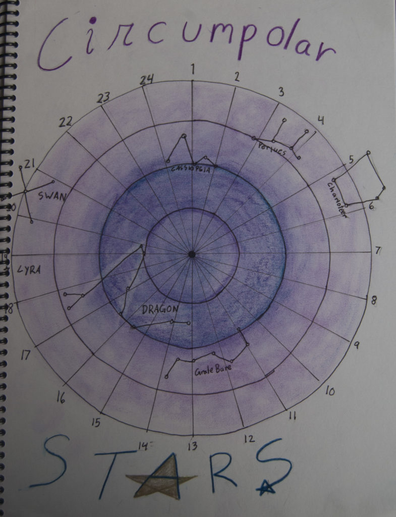 Waldorf astronomy